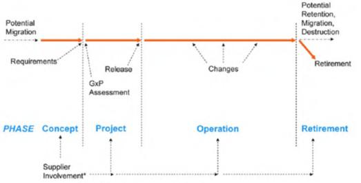 1. ciclo-vida-entorno-informatizado
