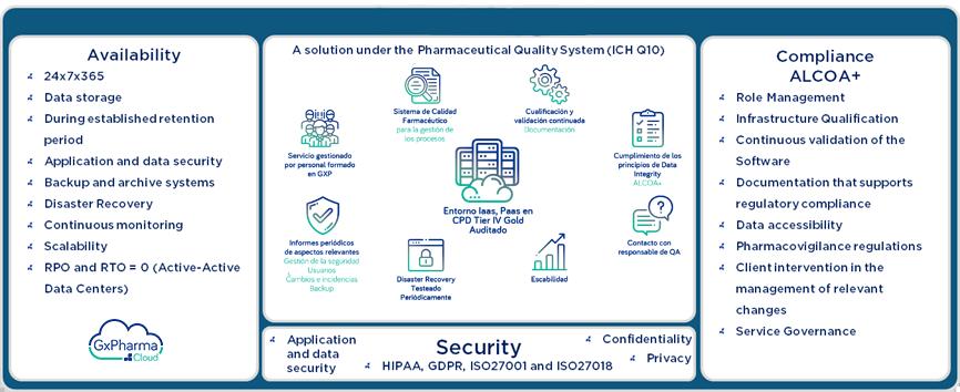 alternativa al cloud de AWS para sector farmaceutico