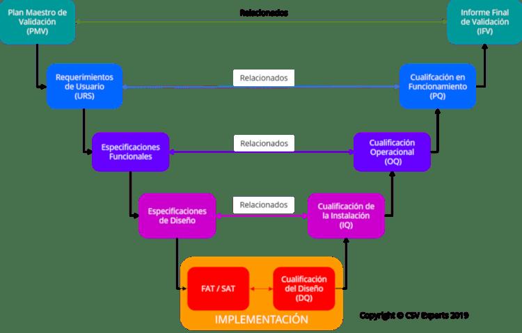 ciclo_vida_producto_entornos_regulados