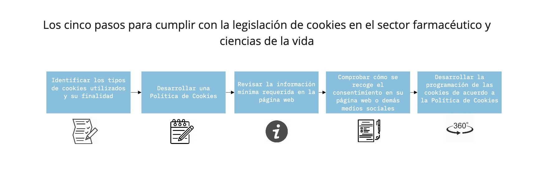 legislacion_cookies_sector_pharma
