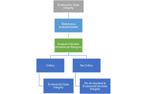 proceso-data-integrity-esquema