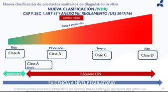 clasificacion productos IVD