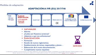 adaptacion a IVR