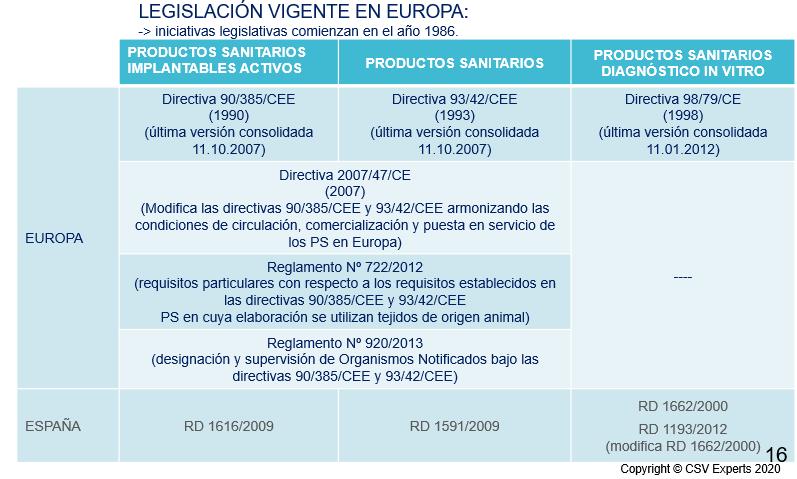 legislacion productos sanitarios en europa
