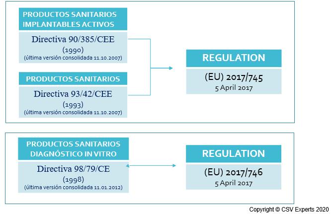 regulacion productos sanitarios directiva