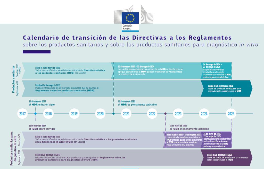 calendario directivas productos sanitarios