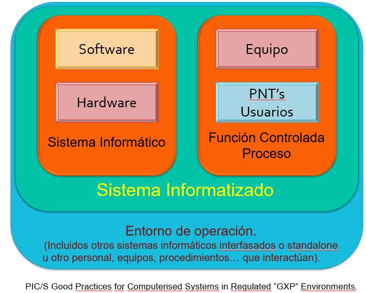 entornos operación sistema informatizado