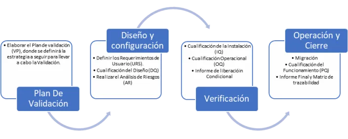 validación sistemas informatizados