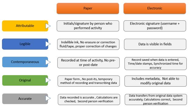 Alcoa data integrity