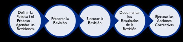 sistema revisión calidad industria farmacéutica