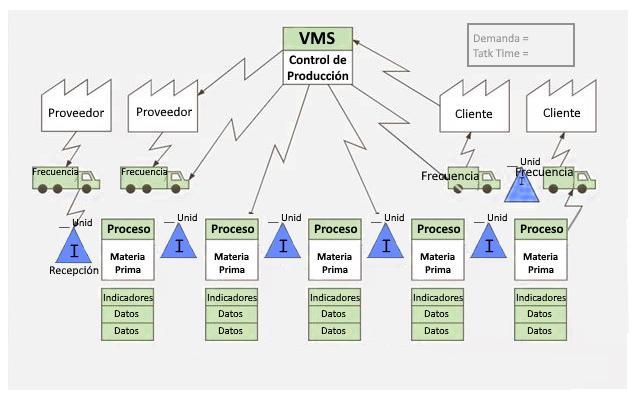 flujo de información para VSM