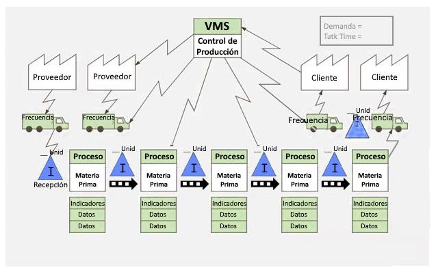 añadir flujo material para VSM