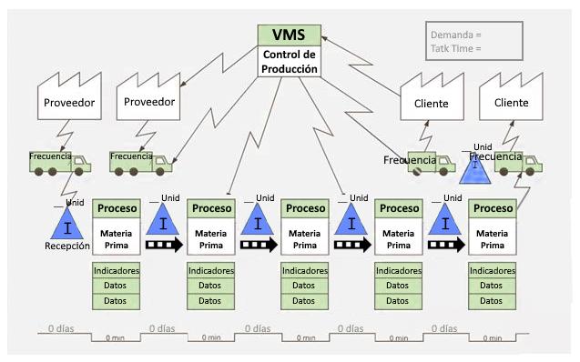 incluir linea de tiempo para VSM