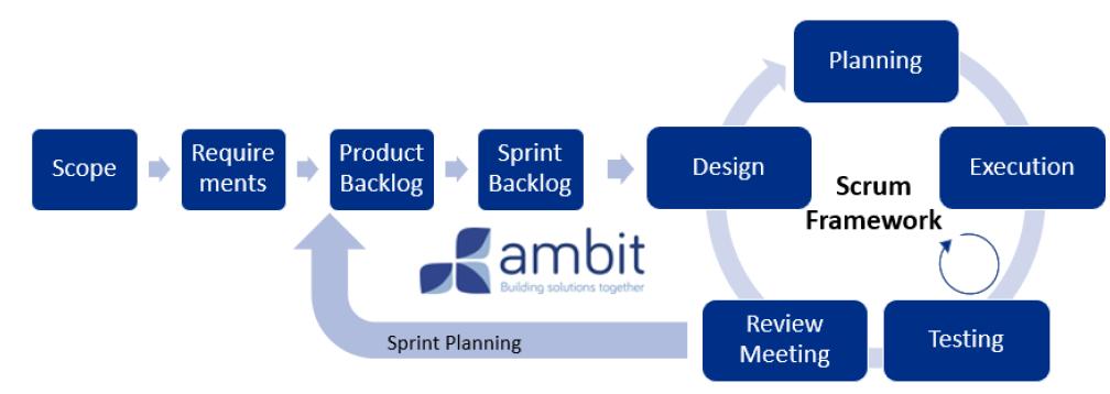 metodologia agile ambit bst