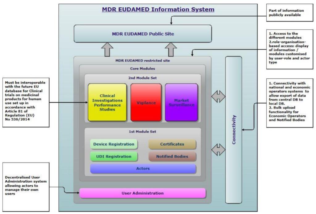 Información del sistema EUDAMED